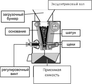 Дробилка щековая дщ 100х200 дщ-10 ремонт дробильного оборудования в Новошахтинск