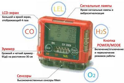 инструкция газоанализатор gx 2009